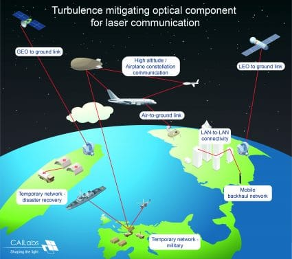 Schéma turbulence mitigating optical component for laser communication